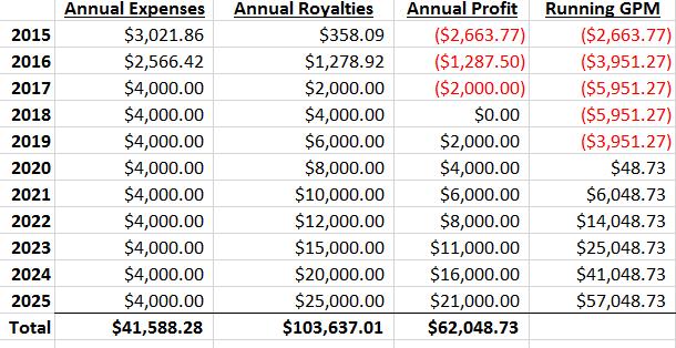 boxthorn-press-expenses